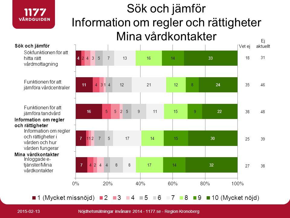 Sök och jämför Information om regler och rättigheter Mina vårdkontakter Nöjdhetsmätningar invånare 2014 - 1177.se - Region Kronoberg2015-02-13