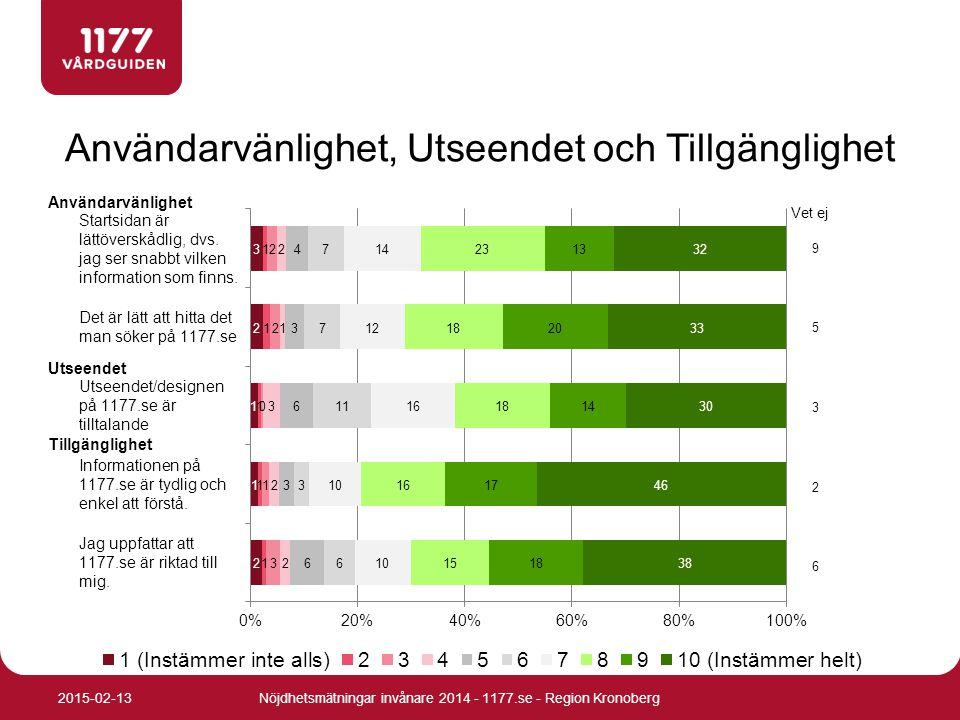 Användarvänlighet, Utseendet och Tillgänglighet Nöjdhetsmätningar invånare 2014 - 1177.se - Region Kronoberg2015-02-13