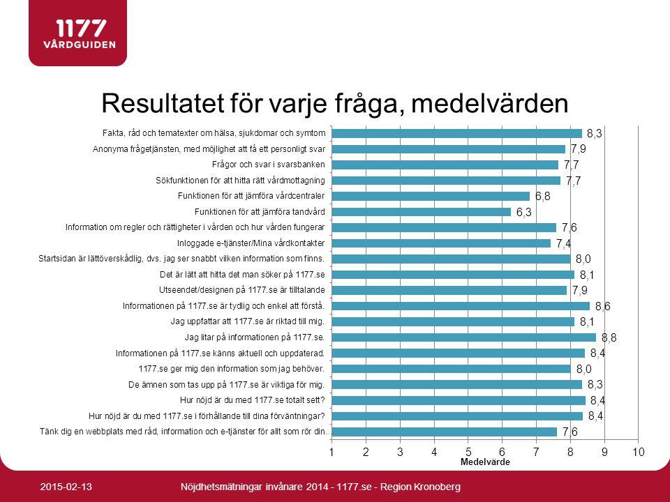 Resultatet för varje fråga, medelvärden Nöjdhetsmätningar invånare 2014 - 1177.se - Region Kronoberg2015-02-13
