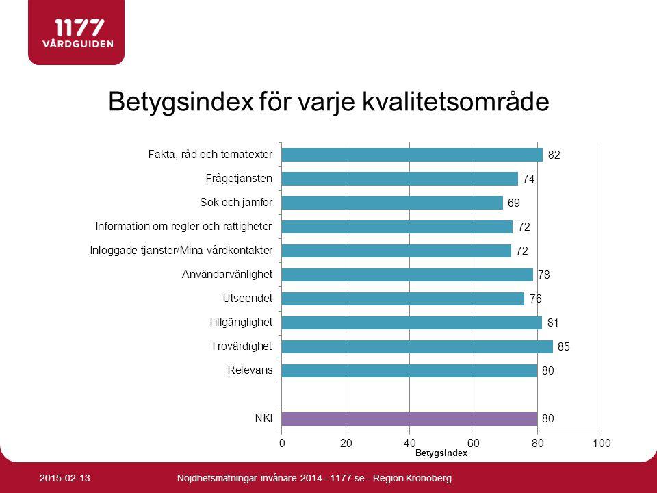 Betygsindex för varje kvalitetsområde Nöjdhetsmätningar invånare 2014 - 1177.se - Region Kronoberg2015-02-13