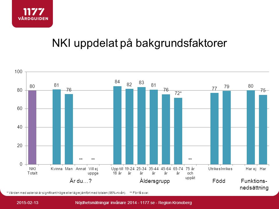 NKI uppdelat på bakgrundsfaktorer Nöjdhetsmätningar invånare 2014 - 1177.se - Region Kronoberg2015-02-13 * Värden med asterisk är signifikant högre el