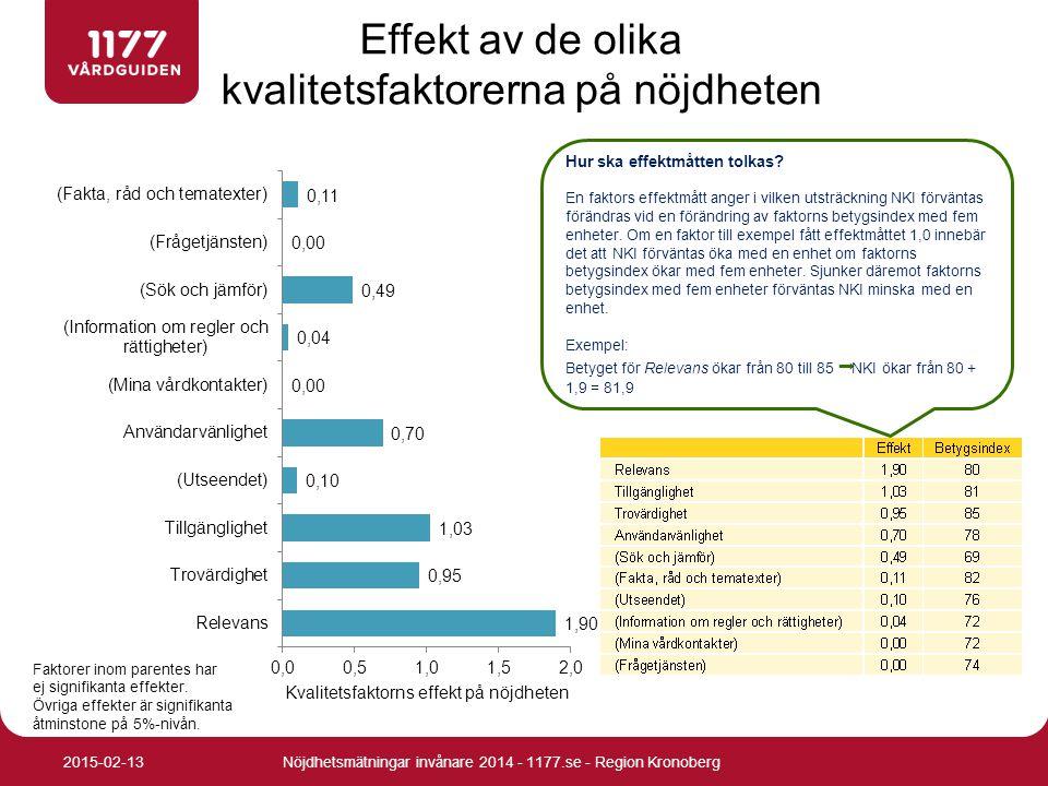 Effekt av de olika kvalitetsfaktorerna på nöjdheten Faktorer inom parentes har ej signifikanta effekter. Övriga effekter är signifikanta åtminstone på