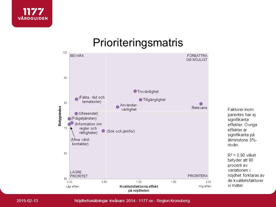 Prioriteringsmatris Faktorer inom parentes har ej signifikanta effekter. Övriga effekter är signifikanta på åtminstone 5%- nivån. R² = 0,90 vilket bet