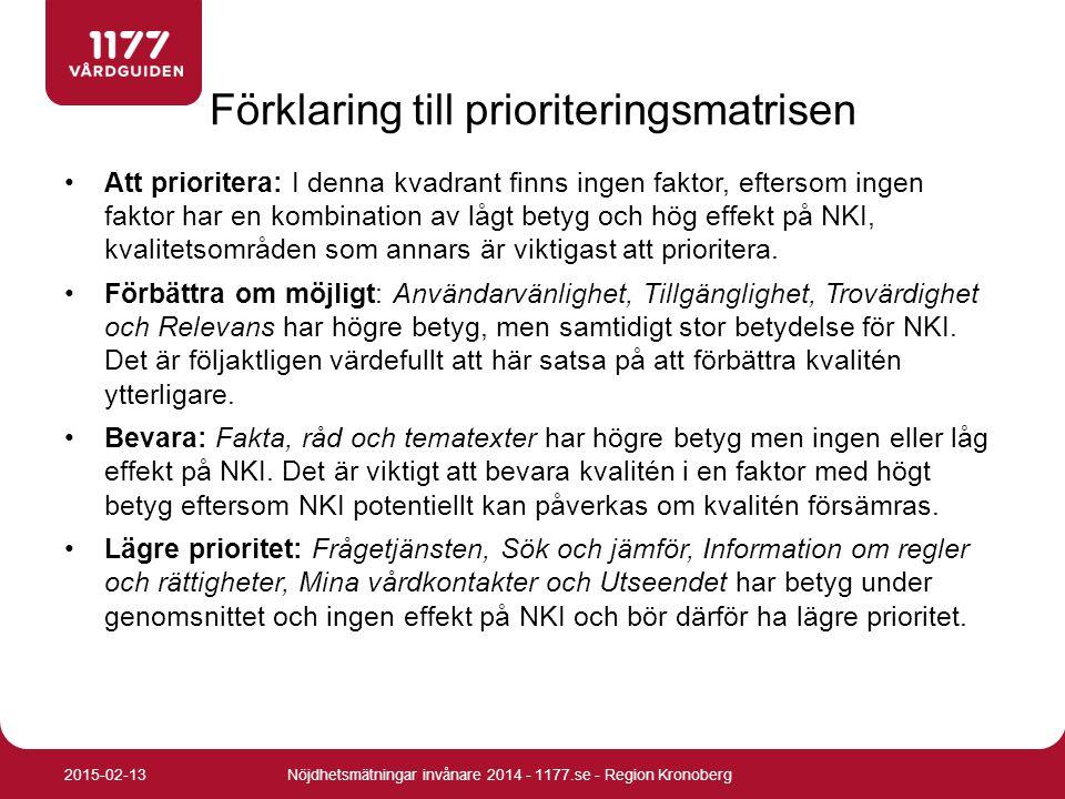 Att prioritera: I denna kvadrant finns ingen faktor, eftersom ingen faktor har en kombination av lågt betyg och hög effekt på NKI, kvalitetsområden so