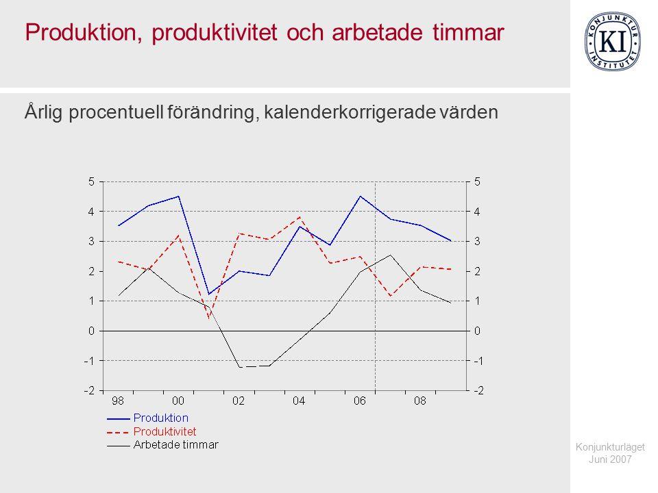 Konjunkturläget Juni 2007 Arbetade timmar, medelarbetstid och sysselsättning Årlig procentuell förändring, kalenderkorrigerade värden