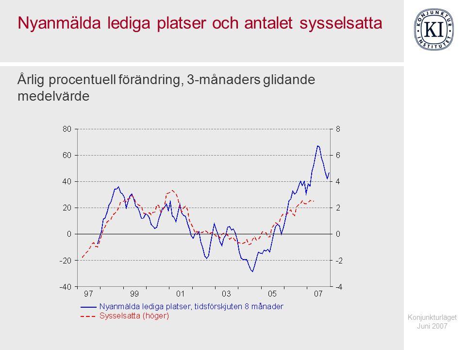Konjunkturläget Juni 2007 Nyanmälda lediga platser och antalet sysselsatta Årlig procentuell förändring, 3-månaders glidande medelvärde
