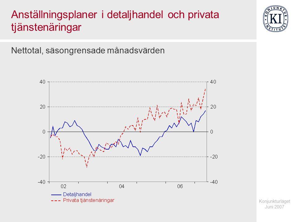Konjunkturläget Juni 2007 Anställningsplaner i detaljhandel och privata tjänstenäringar Nettotal, säsongrensade månadsvärden
