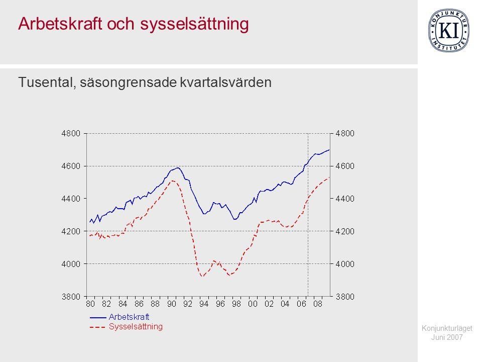 Konjunkturläget Juni 2007 Arbetskraft och sysselsättning Tusental, säsongrensade kvartalsvärden