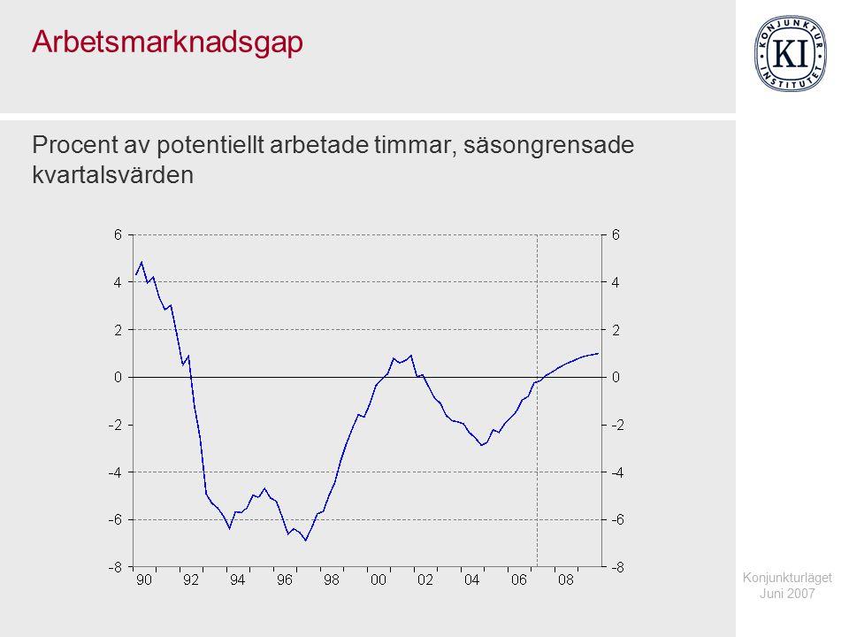 Konjunkturläget Juni 2007 Arbetsmarknadsgap Procent av potentiellt arbetade timmar, säsongrensade kvartalsvärden