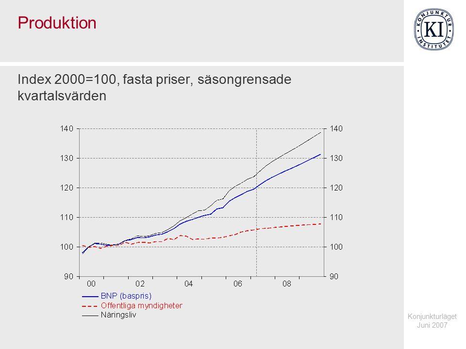 Konjunkturläget Juni 2007 Produktion i näringslivet Index 2000=100, fasta priser, säsongrensade kvartalsvärden