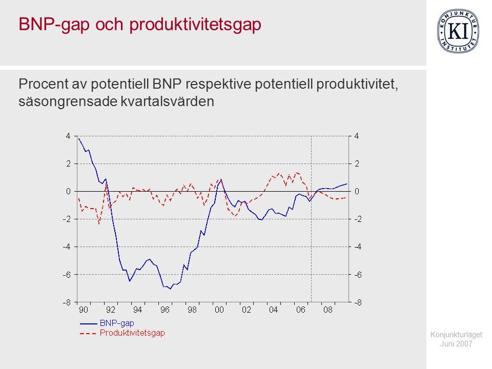 Konjunkturläget Juni 2007 BNP-gap och produktivitetsgap Procent av potentiell BNP respektive potentiell produktivitet, säsongrensade kvartalsvärden
