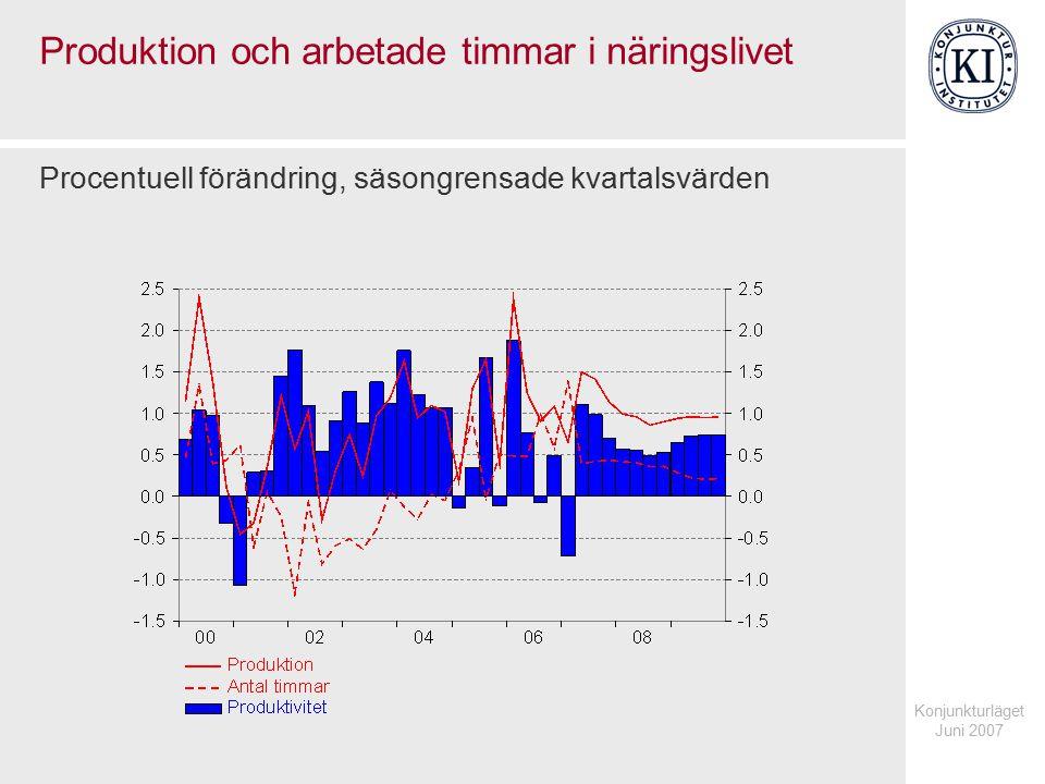 Konjunkturläget Juni 2007 Arbetade timmar Index 2000=100, säsongrensade kvartalsvärden