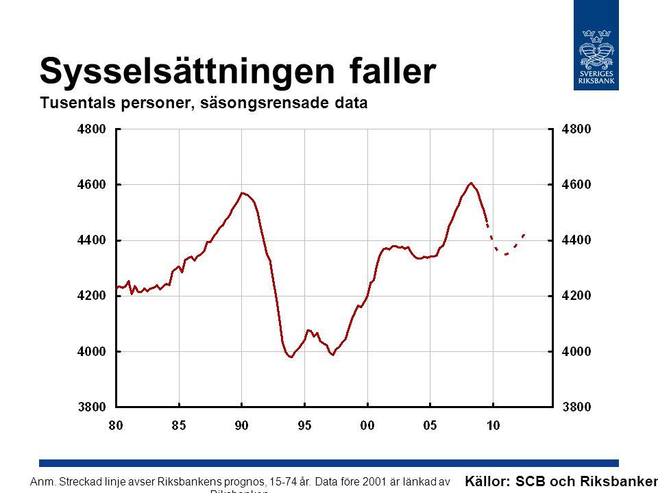 Sysselsättningen faller Tusentals personer, säsongsrensade data Källor: SCB och Riksbanken Anm.