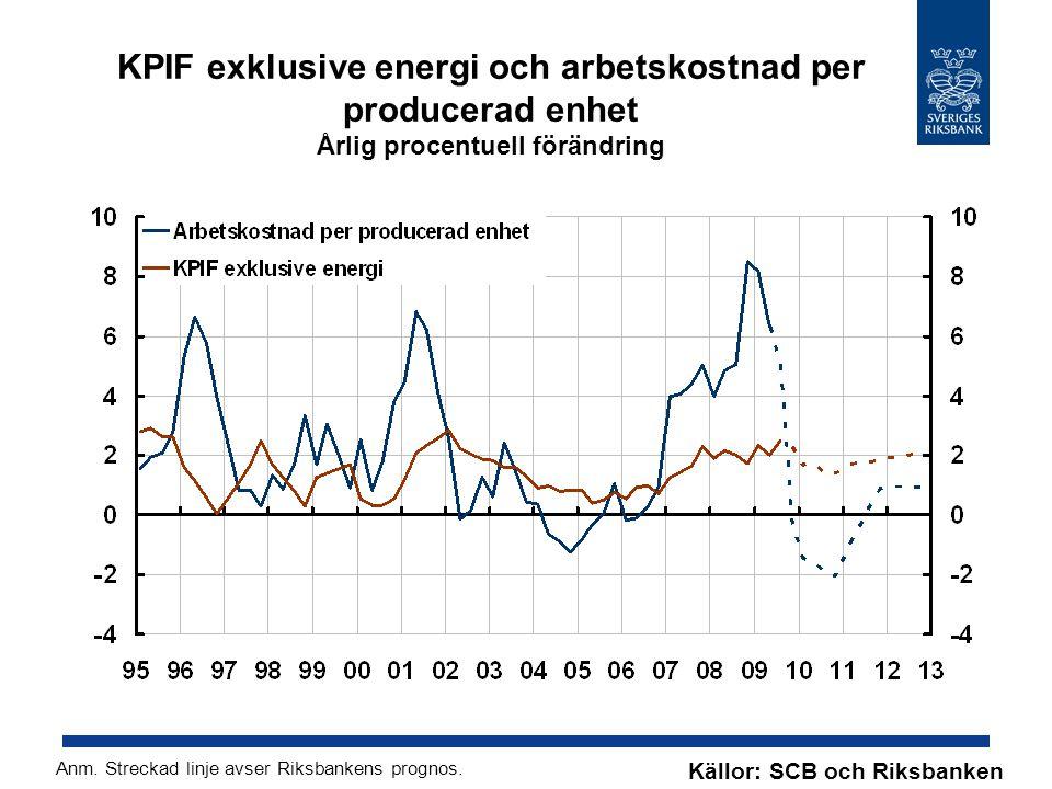 KPIF exklusive energi och arbetskostnad per producerad enhet Årlig procentuell förändring Källor: SCB och Riksbanken Anm.