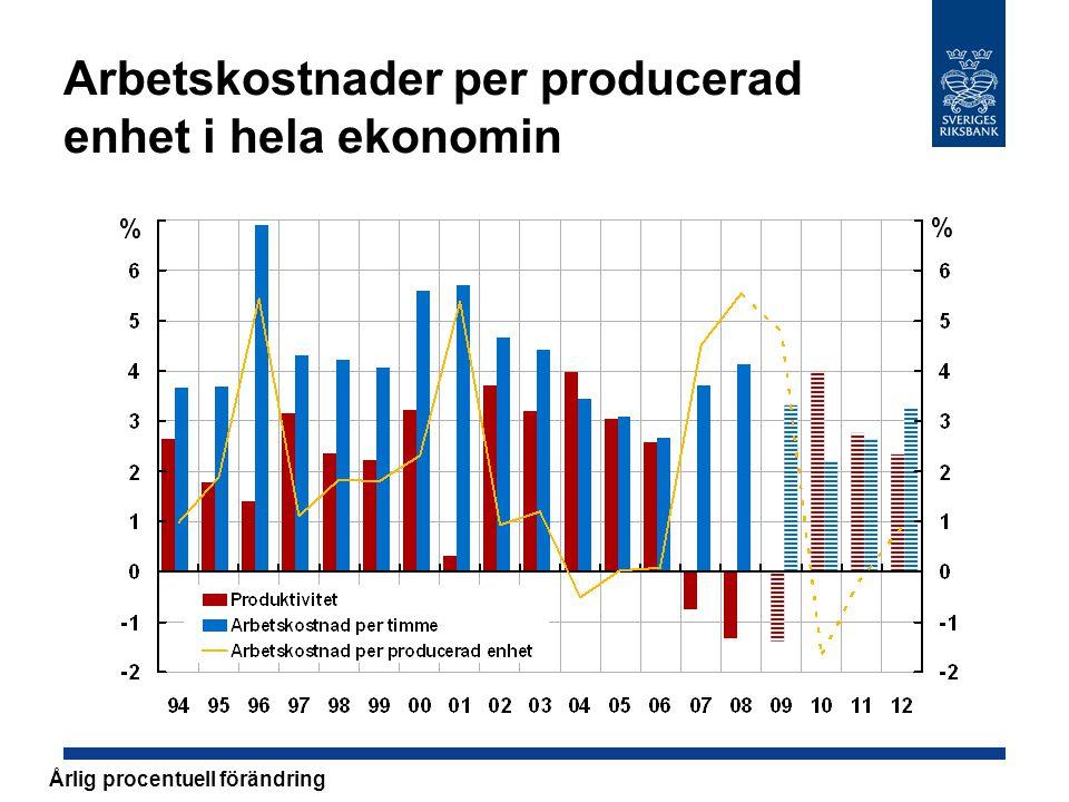 Arbetskostnader per producerad enhet i hela ekonomin % % Årlig procentuell förändring
