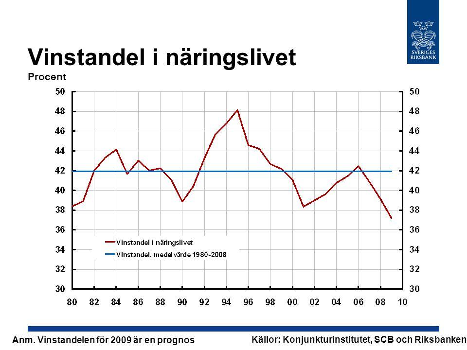 Vinstandel i näringslivet Procent Källor: Konjunkturinstitutet, SCB och Riksbanken Anm. Vinstandelen för 2009 är en prognos
