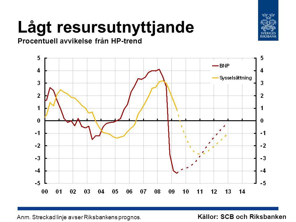 Lågt resursutnyttjande Procentuell avvikelse från HP-trend Källor: SCB och Riksbanken Anm.