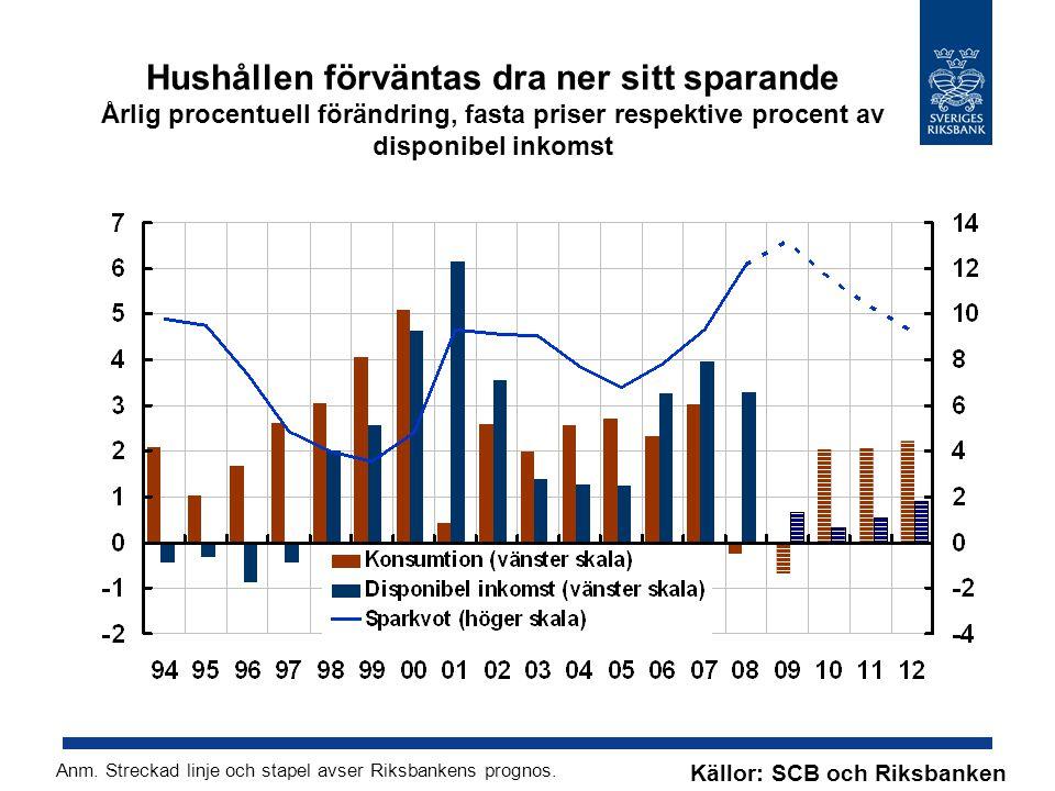 Hushållen förväntas dra ner sitt sparande Årlig procentuell förändring, fasta priser respektive procent av disponibel inkomst Källor: SCB och Riksbanken Anm.