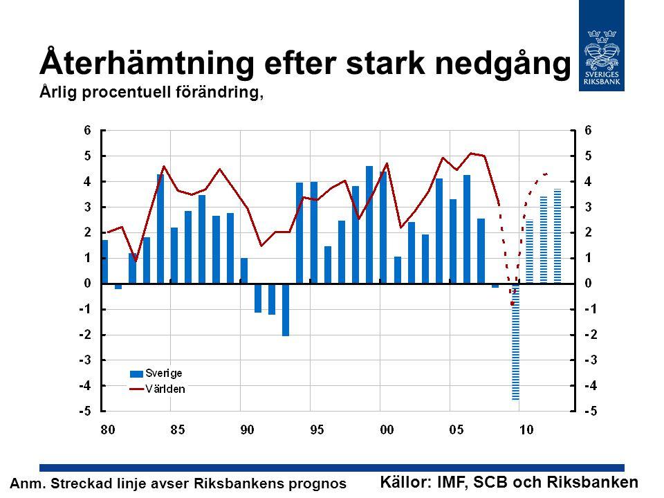Återhämtning efter stark nedgång Årlig procentuell förändring, Källor: IMF, SCB och Riksbanken Anm.