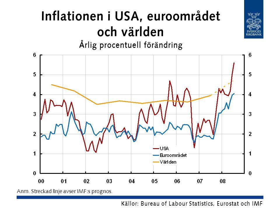 Inflationen i USA, euroområdet och världen Årlig procentuell förändring Källor: Bureau of Labour Statistics, Eurostat och IMF Anm.