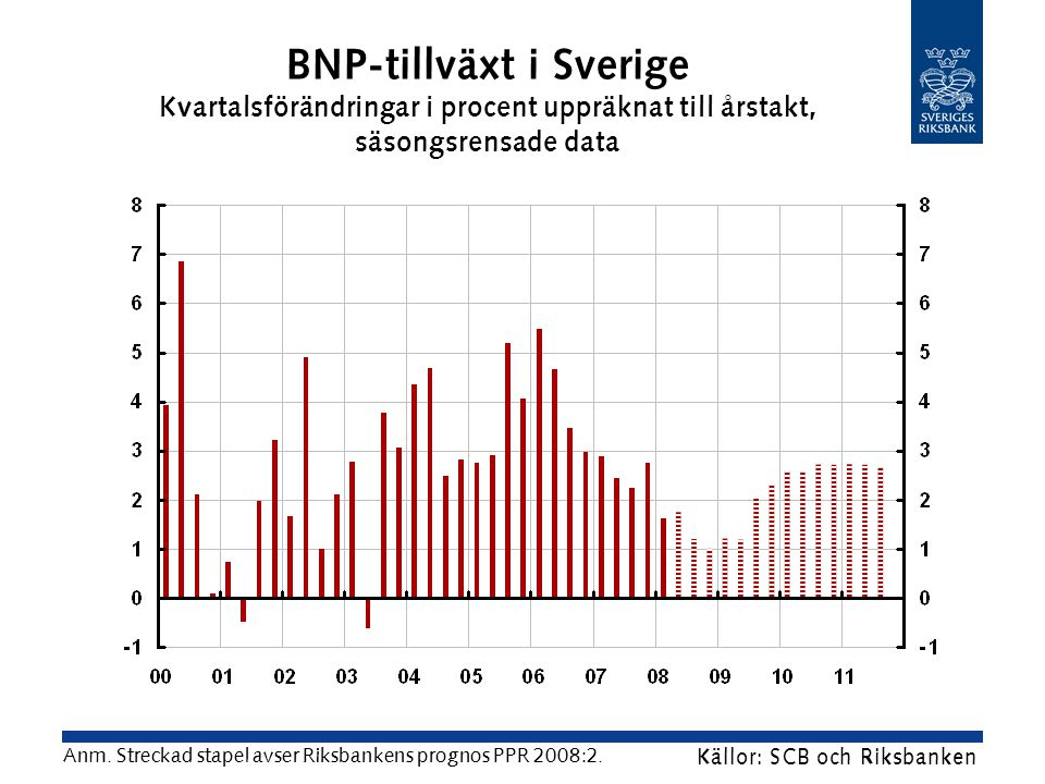 BNP-tillväxt i Sverige Kvartalsförändringar i procent uppräknat till årstakt, säsongsrensade data Källor: SCB och Riksbanken Anm.