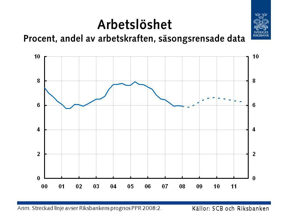 Arbetslöshet Procent, andel av arbetskraften, säsongsrensade data Källor: SCB och Riksbanken Anm.