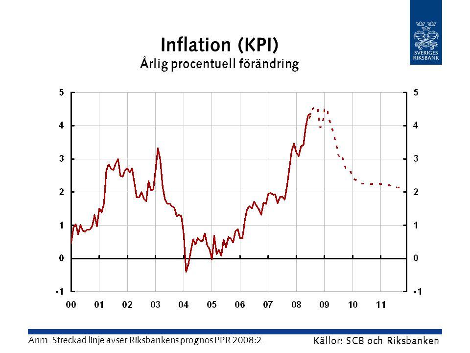 Inflation (KPI) Årlig procentuell förändring Källor: SCB och Riksbanken Anm.