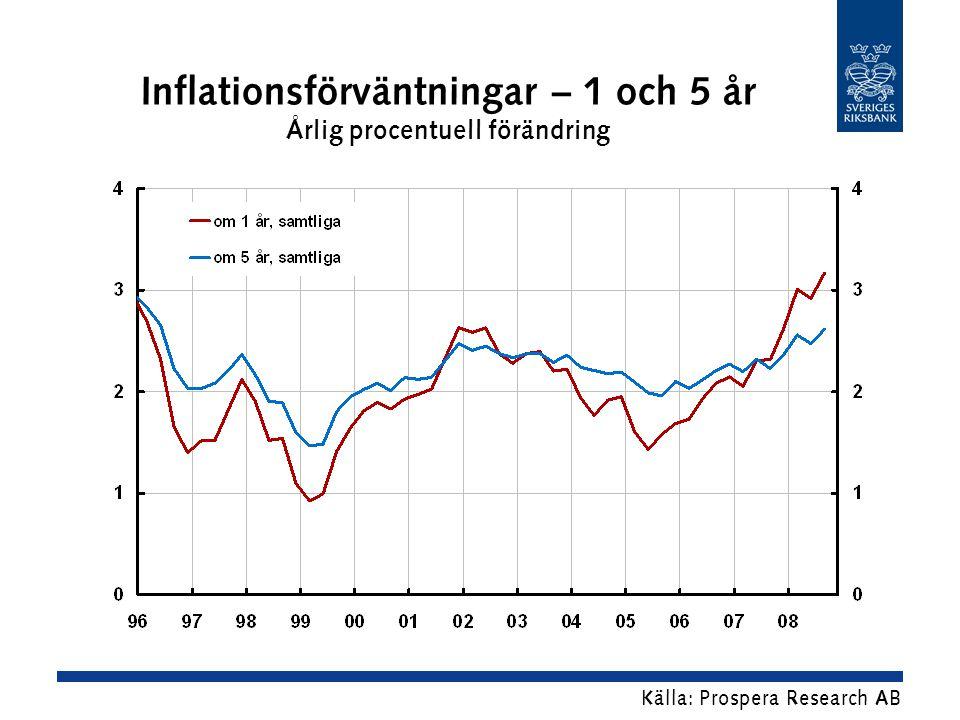 Inflationsförväntningar – 1 och 5 år Årlig procentuell förändring Källa: Prospera Research AB