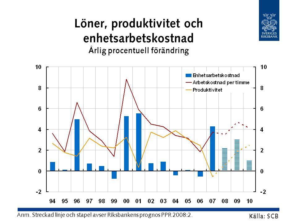 Löner, produktivitet och enhetsarbetskostnad Årlig procentuell förändring Källa: SCB Anm.