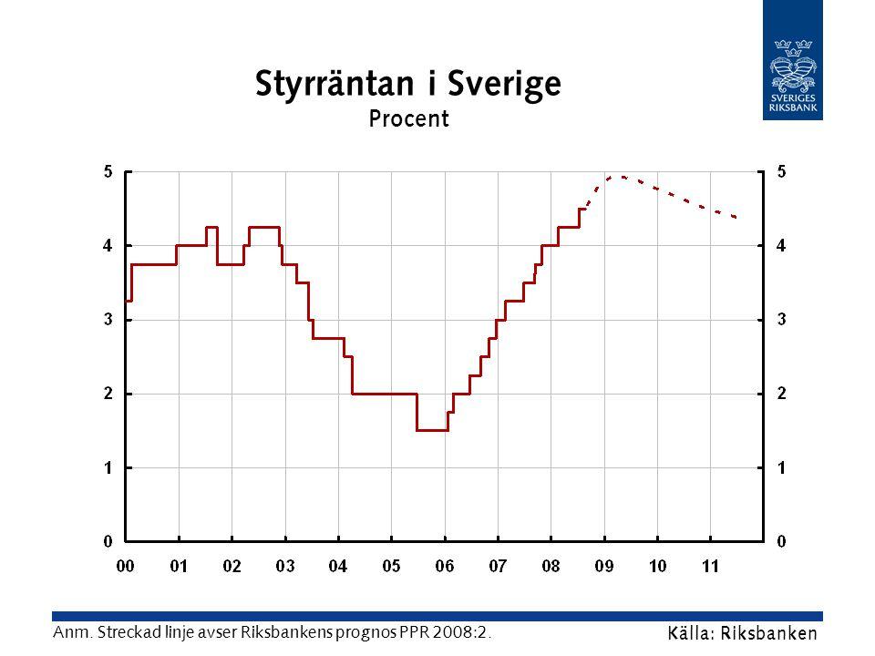 Styrräntan i Sverige Procent Källa: Riksbanken Anm.
