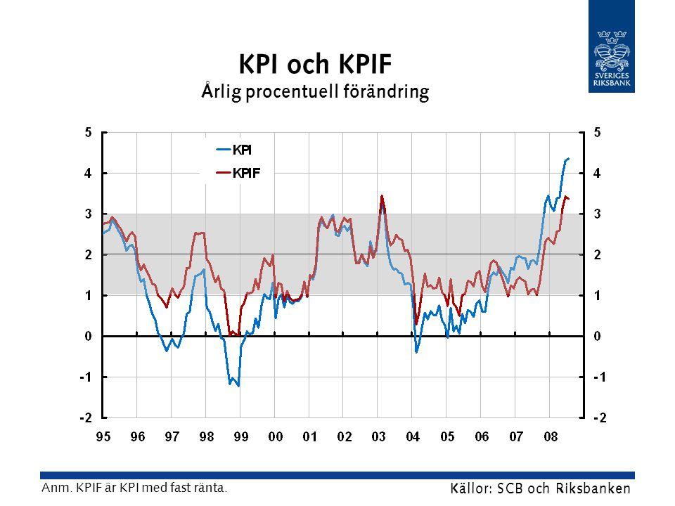 KPI och KPIF Årlig procentuell förändring Källor: SCB och Riksbanken Anm.