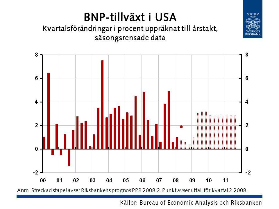 BNP-tillväxt i USA Kvartalsförändringar i procent uppräknat till årstakt, säsongsrensade data Källor: Bureau of Economic Analysis och Riksbanken Anm.