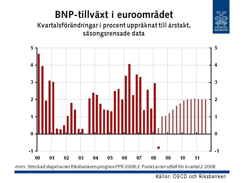 BNP-tillväxt i euroområdet Kvartalsförändringar i procent uppräknat till årstakt, säsongsrensade data Källor: OECD och Riksbanken Anm.