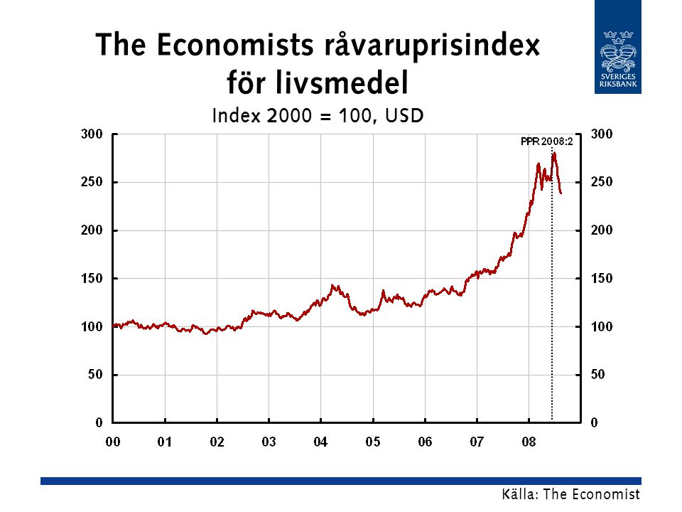 The Economists råvaruprisindex för livsmedel Index 2000 = 100, USD Källa: The Economist