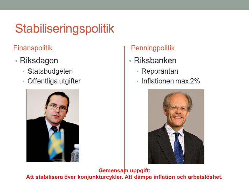 Stabiliseringspolitik Finanspolitik Riksdagen Statsbudgeten Offentliga utgifter Penningpolitik Riksbanken Reporäntan Inflationen max 2% Gemensam uppgi