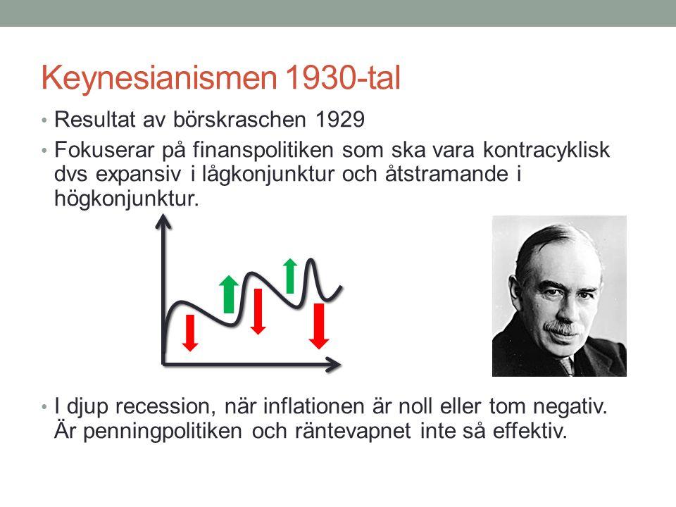Keynesianismen 1930-tal Resultat av börskraschen 1929 Fokuserar på finanspolitiken som ska vara kontracyklisk dvs expansiv i lågkonjunktur och åtstram
