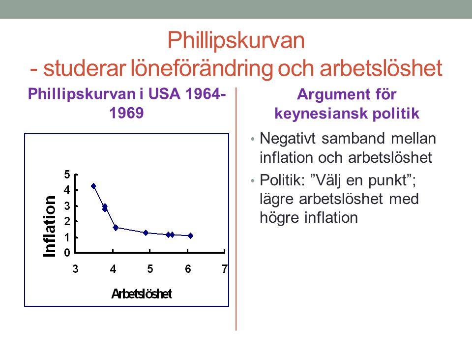 Phillipskurvan - studerar löneförändring och arbetslöshet Phillipskurvan i USA 1964- 1969 Argument för keynesiansk politik Negativt samband mellan inf