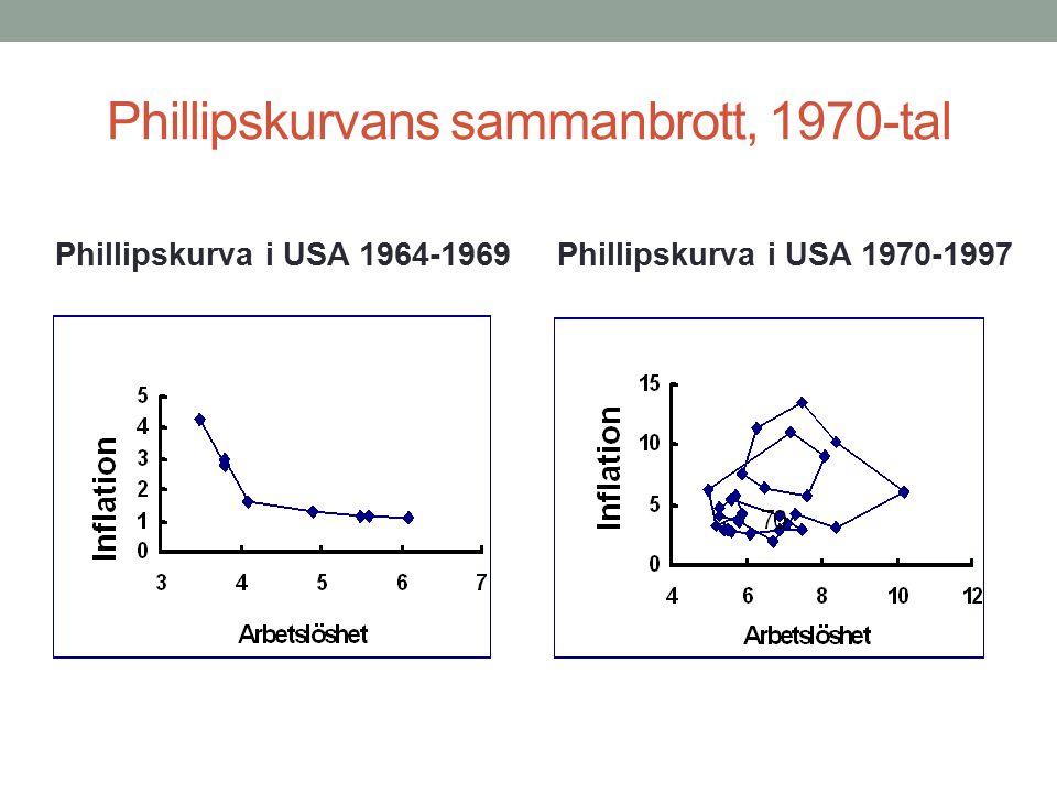 Phillipskurvans sammanbrott, 1970-tal Phillipskurva i USA 1964-1969Phillipskurva i USA 1970-1997