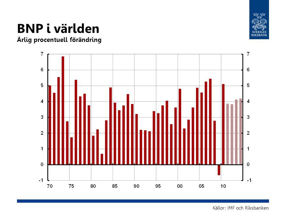 BNP i världen Årlig procentuell förändring Källor: IMF och Riksbanken