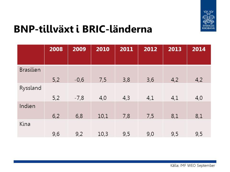 BNP-tillväxt i BRIC-länderna 2008200920102011201220132014 Brasilien 5,2-0,67,53,83,64,2 Ryssland 5,2-7,84,04,34,1 4,0 Indien 6,26,810,17,87,58,1 Kina 9,69,210,39,59,09,5 Källa: IMF WEO September