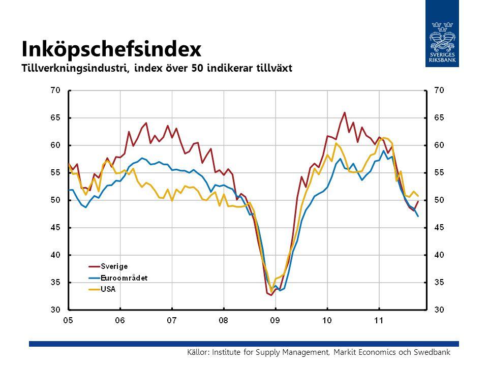 Inköpschefsindex Tillverkningsindustri, index över 50 indikerar tillväxt Källor: Institute for Supply Management, Markit Economics och Swedbank