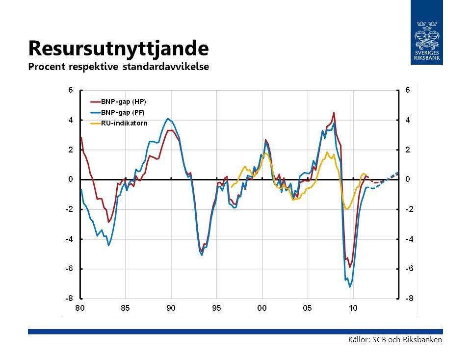 Resursutnyttjande Procent respektive standardavvikelse Källor: SCB och Riksbanken