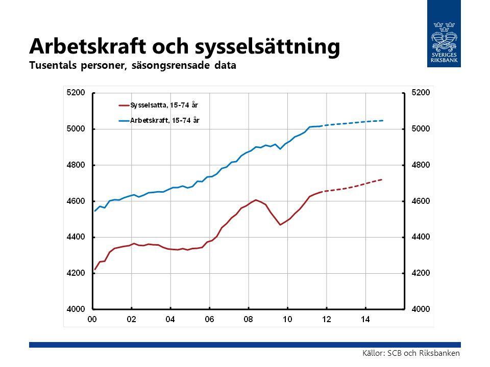 Arbetskraft och sysselsättning Tusentals personer, säsongsrensade data Källor: SCB och Riksbanken