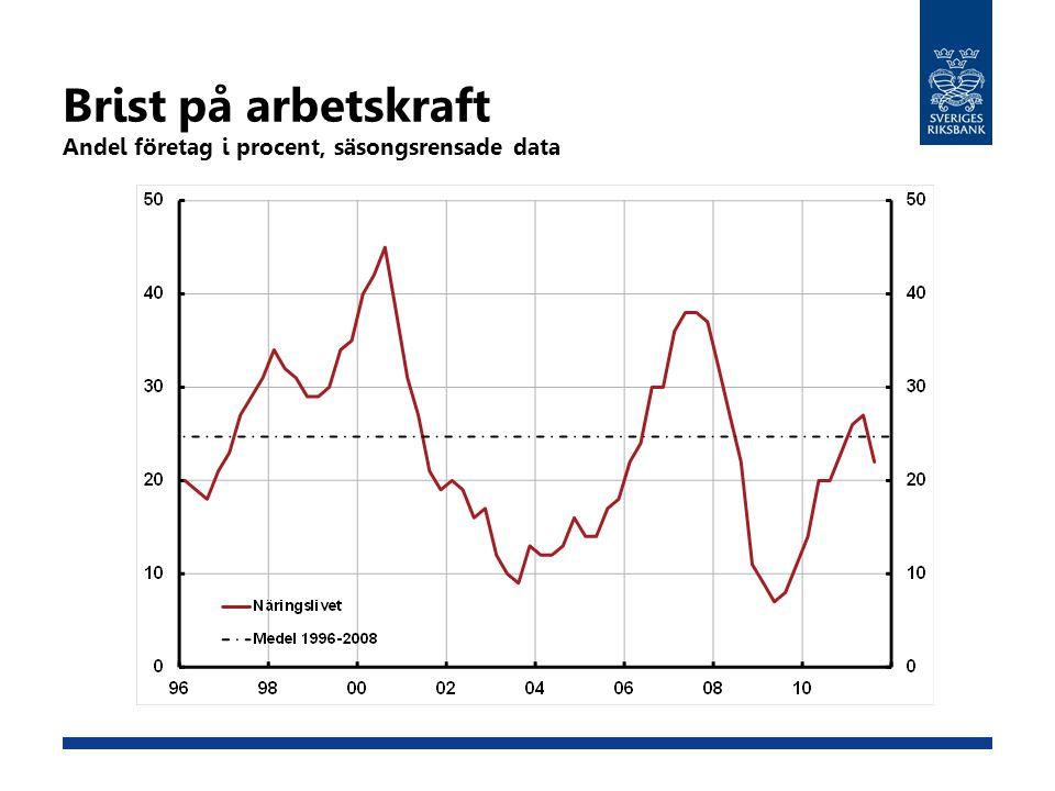 Brist på arbetskraft Andel företag i procent, säsongsrensade data