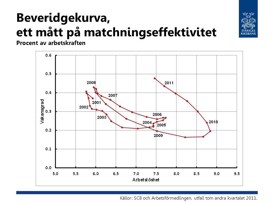 Beveridgekurva, ett mått på matchningseffektivitet Procent av arbetskraften Källor: SCB och Arbetsförmedlingen, utfall tom andra kvartalet 2011.