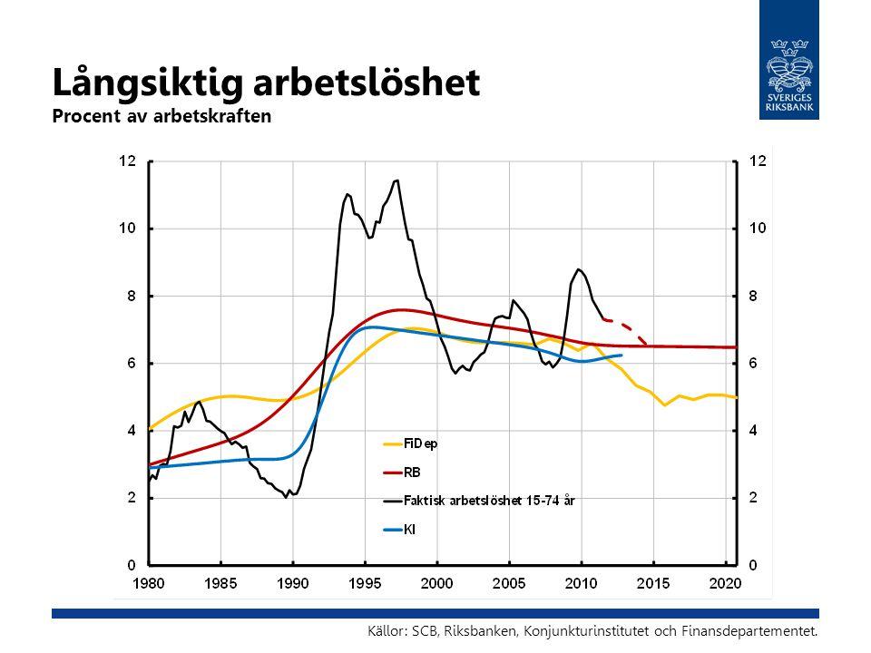 Långsiktig arbetslöshet Procent av arbetskraften Källor: SCB, Riksbanken, Konjunkturinstitutet och Finansdepartementet.