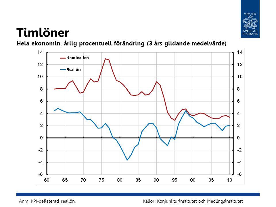 Timlöner Hela ekonomin, årlig procentuell förändring (3 års glidande medelvärde) Källor: Konjunkturinstitutet och Medlingsinstitutet Anm.