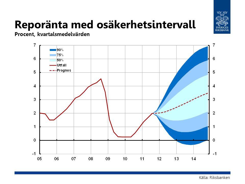 Reporänta med osäkerhetsintervall Procent, kvartalsmedelvärden Källa: Riksbanken