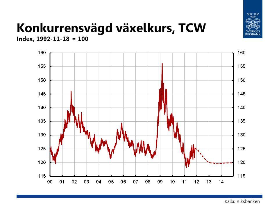 Konkurrensvägd växelkurs, TCW Index, 1992-11-18 = 100 Källa: Riksbanken