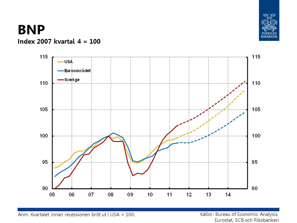BNP Index 2007 kvartal 4 = 100 Källor: Bureau of Economic Analysis, Eurostat, SCB och Riksbanken Anm.